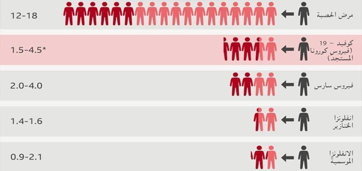نسبة الوفيات من فيروس كورونا المستجد