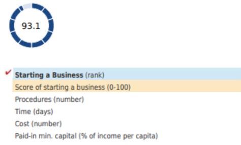 صورة سهولة بدء الأعمال في المملكة العربية السعودية – الجزء الأول